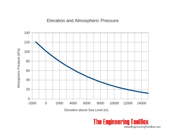Where Can I Get High Pressure Air : Spotlight barometric pressure sensor space kit and